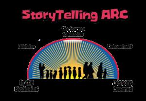 StoryTelling ARC PLAIN
